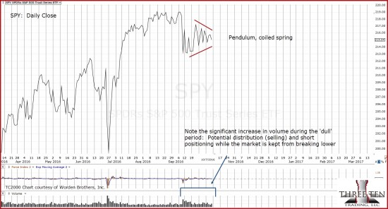 2016-10-08_9-23-04-spy-daily-close-coiled-spring-notes