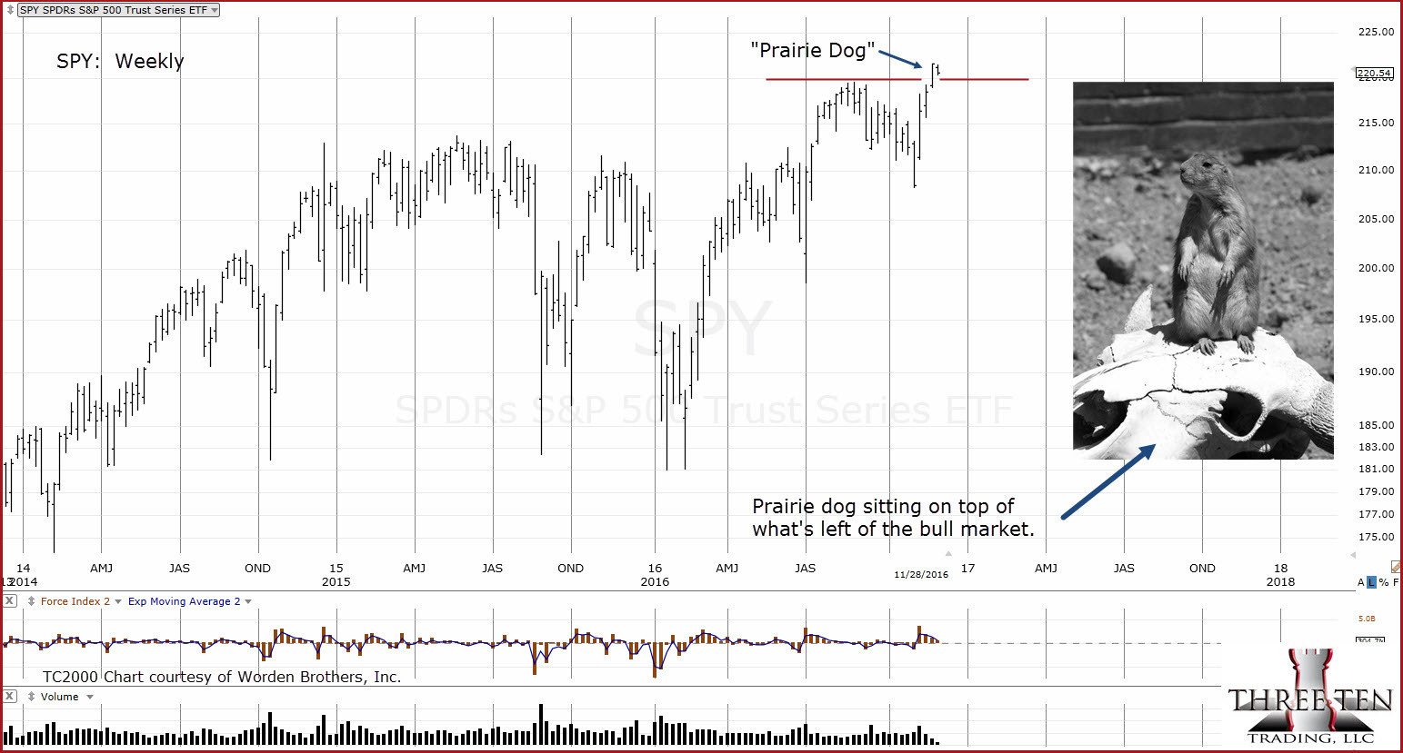 2016-11-28_15-32-29-spy-weekly-notes-1